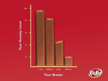 Kit Kat Bar Graphs