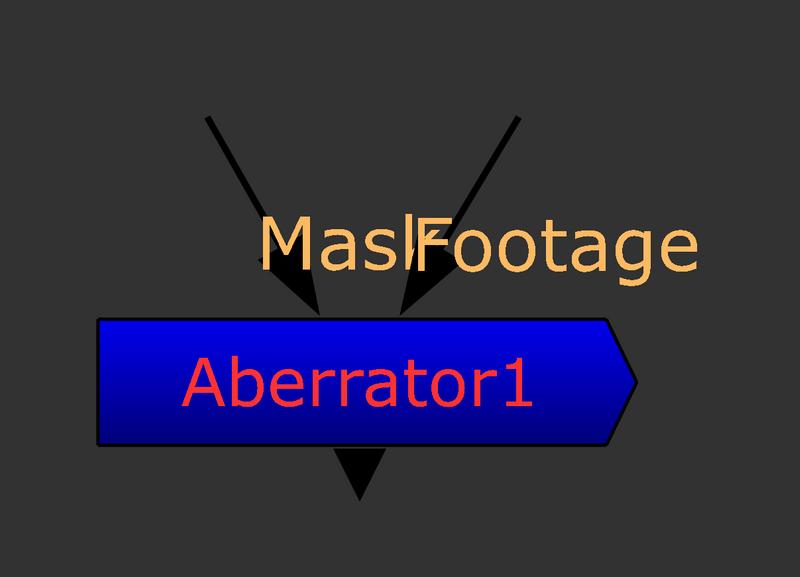 Creating A Chromatic Aberration Gizmo